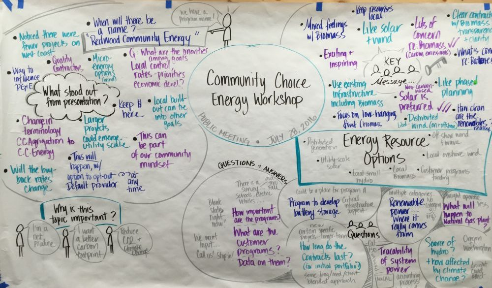 Graphic notes from a Community Choice Energy workshop