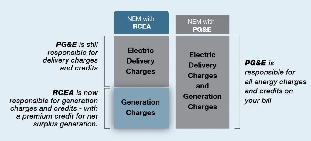 PG&E and RCEA rate comparison chart