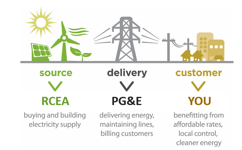 a diagram showing energy provided by wind turbine and solar panels from RCEA connecting to PG&E powerlines delivered to customer houses