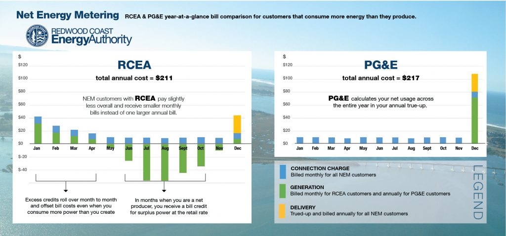 Net energy Metering year-at-a-glance bill comparison for RCEA and PG&E