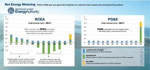Net Energy Metering rates comparison for RCEA and PG&E