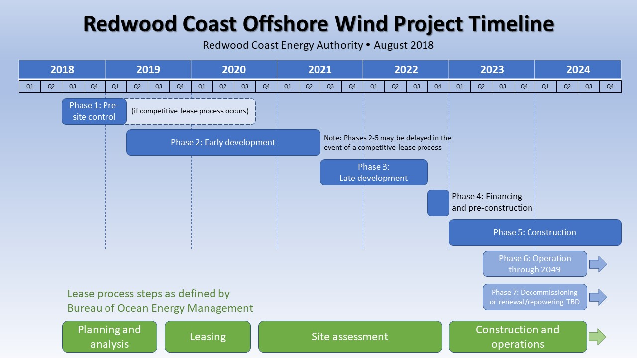 Redwood Coast Offshore Wind Project Timeline