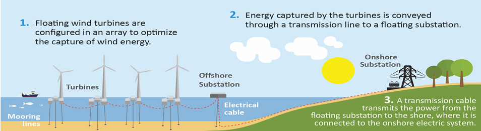 diagram of turbines to shore
