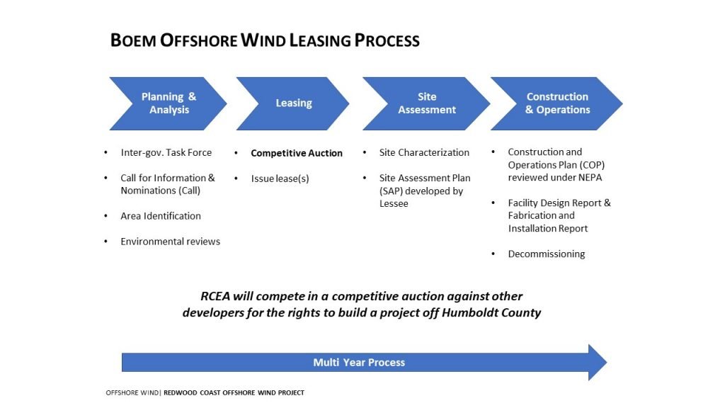 BOEM offshore wind leasing process