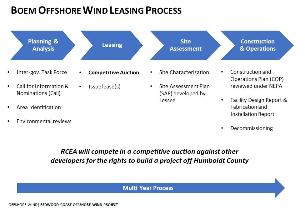 Boem Offshore Wind Leasing Process graphic