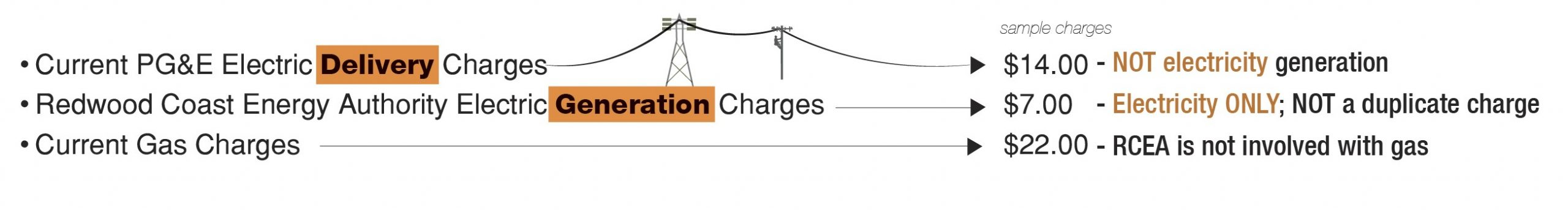 graphic showing that shows the difference between PG&E delivery charges and RCEA generation changes and gas charges