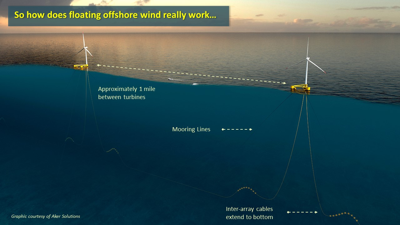 two floating wind turbines connected by morringlines which can be seen underwater