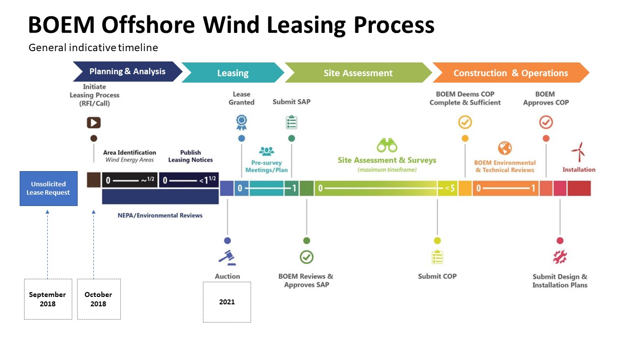 timeline of BOEM offshore wind leasing process including planning, leasing, site assessment, and construction and operations